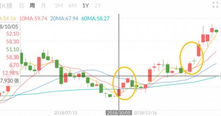 一則新聞出現兩次,企業股價就從暴漲變暴跌!? | MeetHub