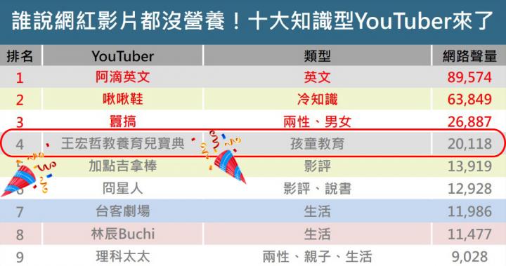 誰說YouTuber只會惡搞沒營養?不到半年訂閱破30萬!人氣最夯的10個「知識型」YouTuber - 商業周刊 - 商周.com
