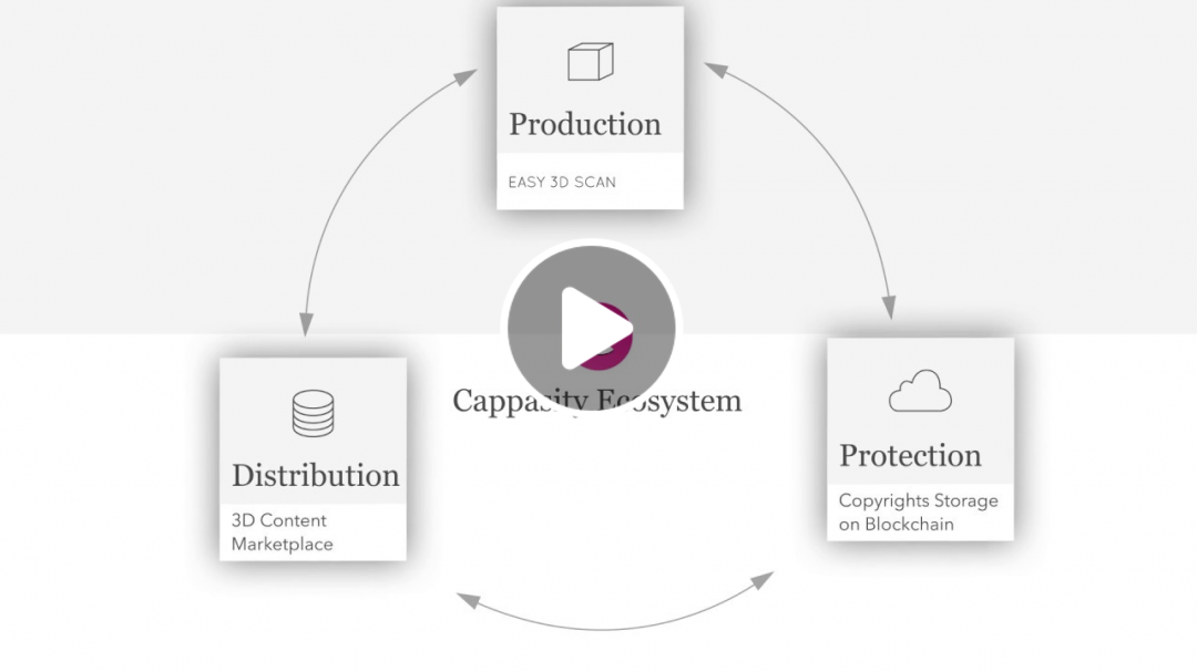 Cappasity - the premier platform for creating, embedding and selling 3D digital assets