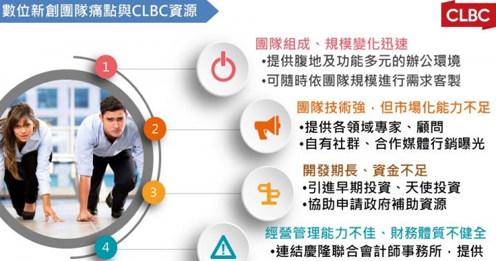 CLBC國際創育加速器109年度團隊進駐 申請表